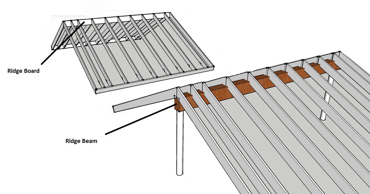 Ridge beam vs ridge board trus joist technical support for Rafter beam